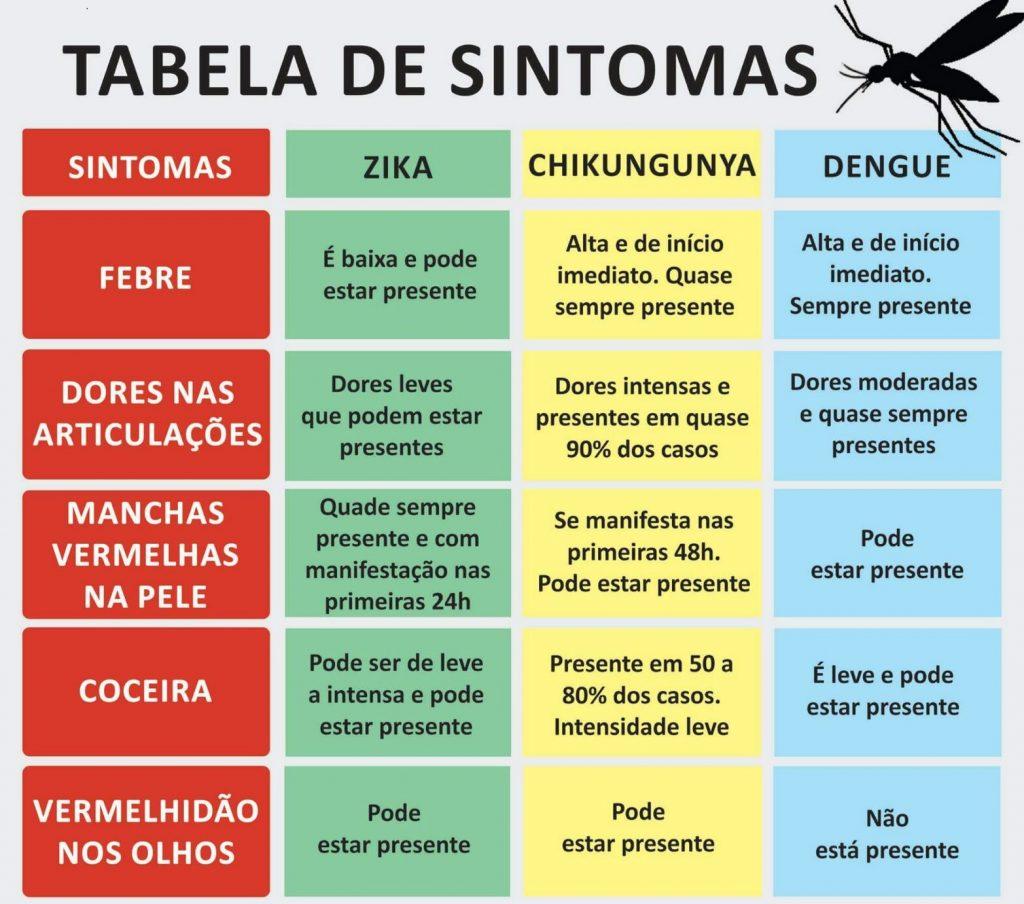 Tabela de Sintomas